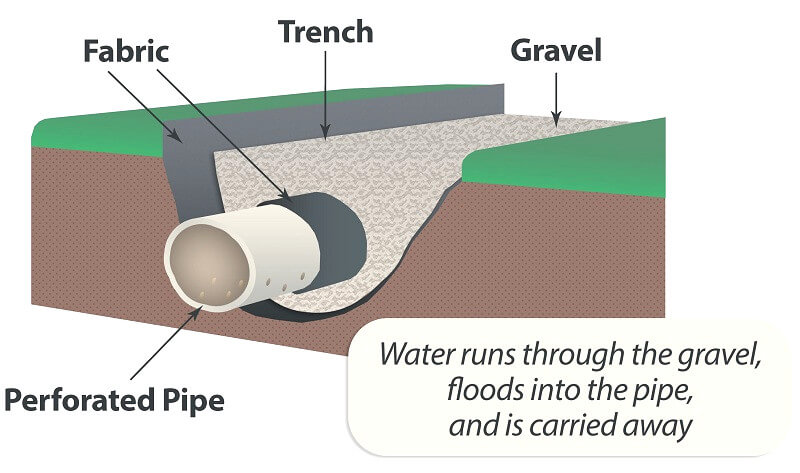 piped-drain-Drainage-Solutions-How-to-install-garden-drainage-guide